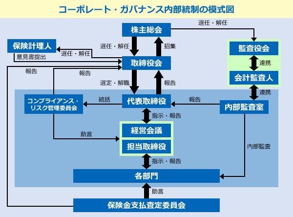コーポレートガバナンス模式図