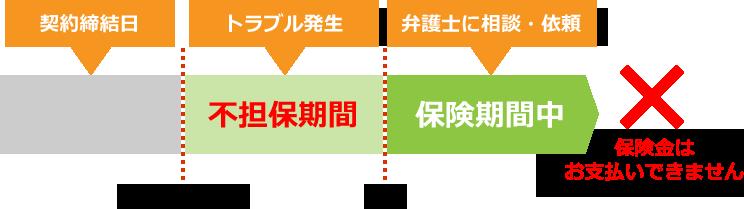 不担保期間(責任開始日から1年)中に責任開始日前に締結した契約に関するトラブルが発生した場合 イメージ