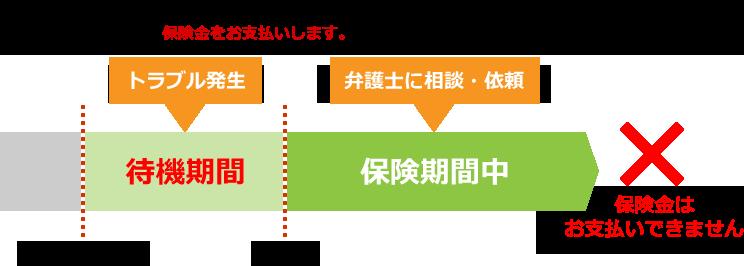 待機期間(責任開始日から3か月)中にトラブルが発生した場合 イメージ