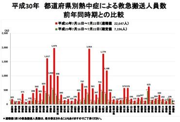 平成30年 都道府県別熱中症による救急搬送人員数 前年同時期との比較