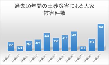 過去10年間の土砂災害による人家被害件数