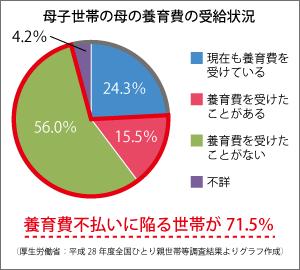 母子世帯の母の養育費の受給状況グラフ