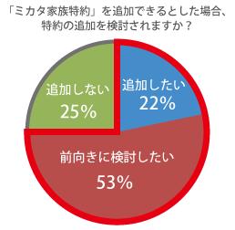家族特約に関するアンケートグラフ