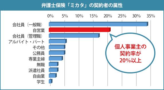 弁護士保険ミカタの契約者の属性グラフ