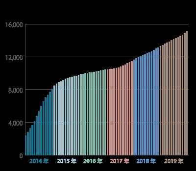 保有件数の推移