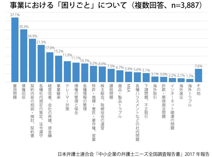 中小企業の弁護士ニーズ調査グラフ