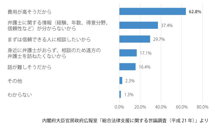 弁護士の敷居の高さ調査グラフ