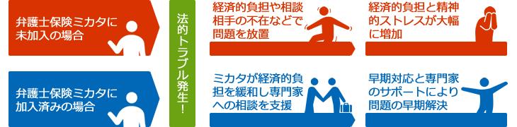 弁護士保険Mikataに未加入の場合・弁護士保険Mikataに加入済みの場合