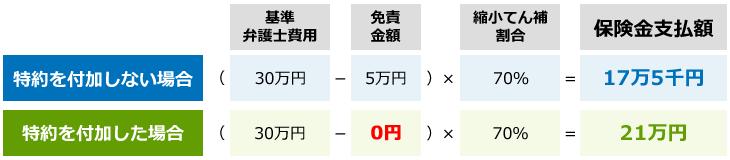例)基準弁護士費用が30万円の一般事件について・・・ イメージ