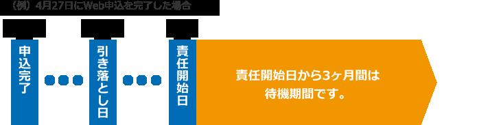 (例)4月27日にWeb申込を完了した場合