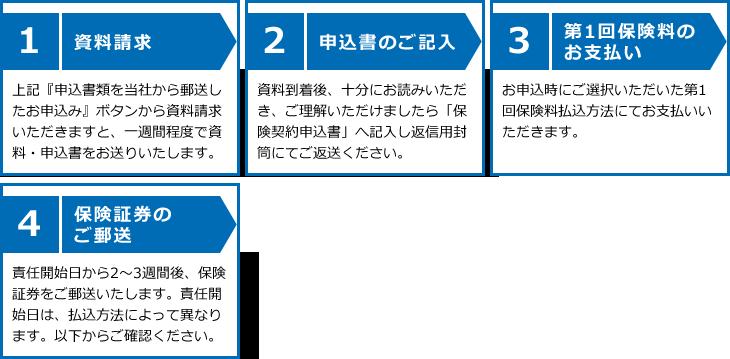 【1】資料請求【2】申込書のご記入【3】第1回保険料のお支払い【4】保険証券のご郵送