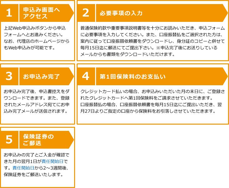【1】申込み画面へアクセス【2】必要事項の入力【3】お申込み完了【4】第1回保険料のお支払い【5】保険証券のご郵送